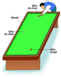 Billard tout savoir sur le billard - Dimension table de billard standard ...